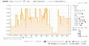 Keepaグラフ-Amazon直販