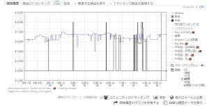Keepaグラフ-最安値