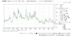 Keepaグラフ-ランキング
