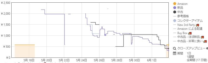 Keepaグラフ2